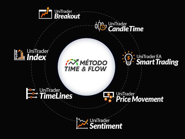 Ferramentas - Método Time & Flow - Unitrader Tech